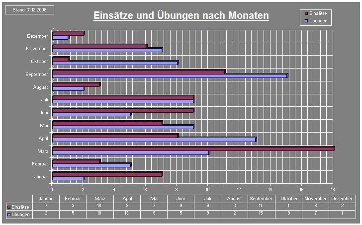 chart2006