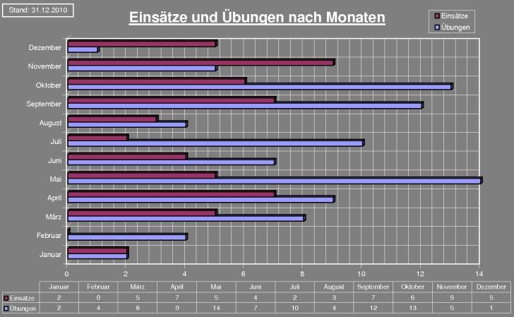 chart2010