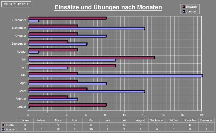 chart2011
